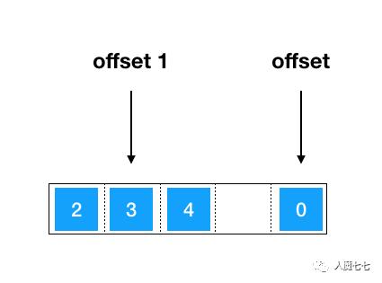 100天iOS数据结构与算法实战 Day09 - iOS中数组的算法分析